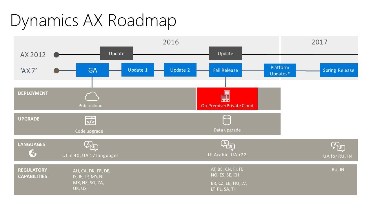 AX in General – Dynamics AX Tips